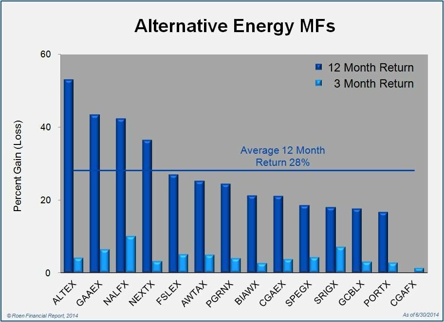 Alternative Energy Mutual Fund Returns