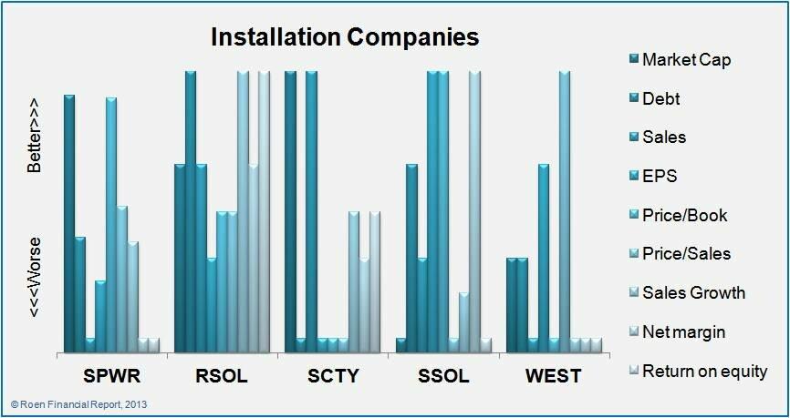 SPWR vs instal Sunpower: A Good Investment After Mega Run?
