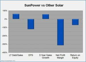 SPWR vs solar 300x217 Sunpower: A Good Investment After Mega Run?