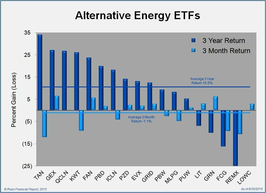 Alternative Energy ETF Returns