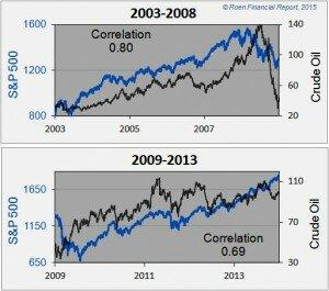 oil_S&P_02