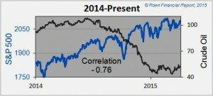 oil_S&P_diverg