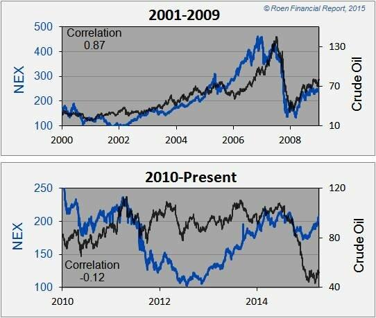 What Drives Alternative Energy Stocks? - Renewable Energy World