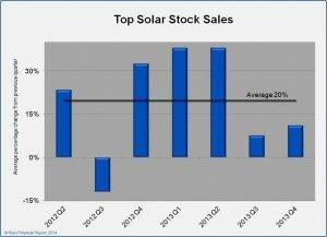 top_solar_sales_20140317