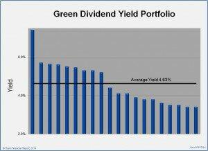Green Dividend Yield Portfolio